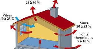 Isolation thermique extérieur ou intérieur