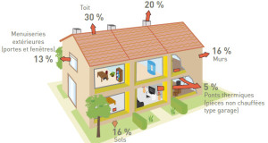 Quels sont les éléments indispensables pour accéder au confort dans une maison ?