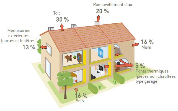 L'importance de l'innovation d'une maison